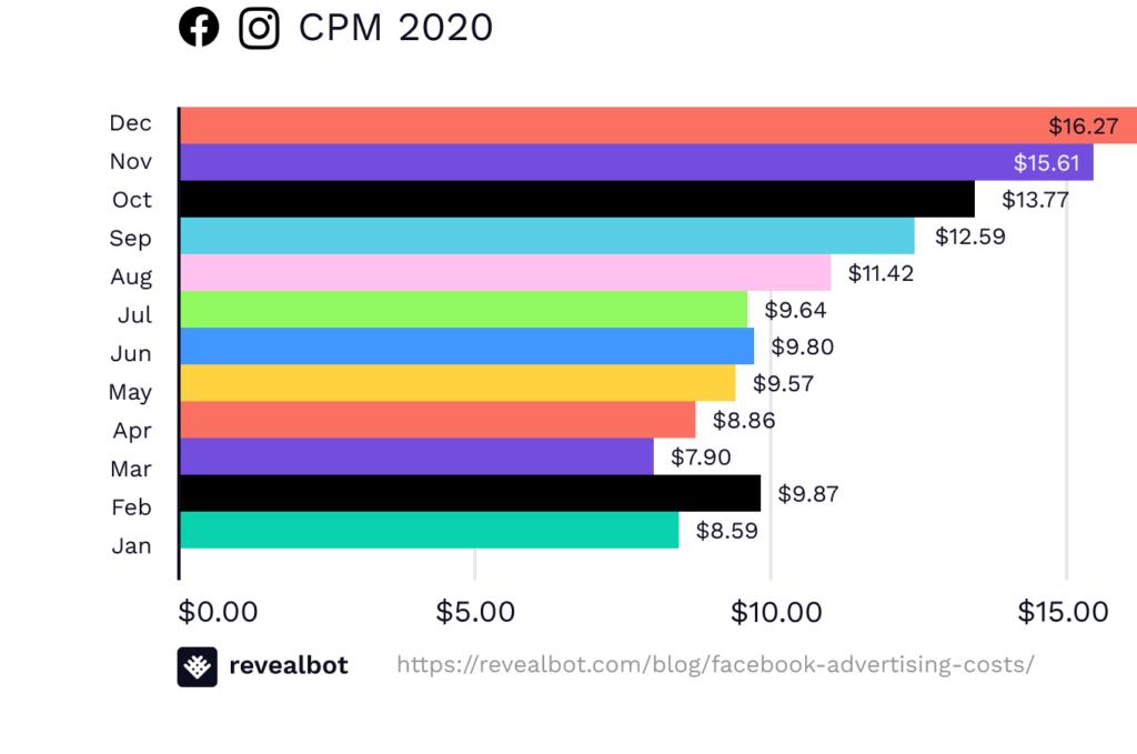 cpm-facebook-ads-mese