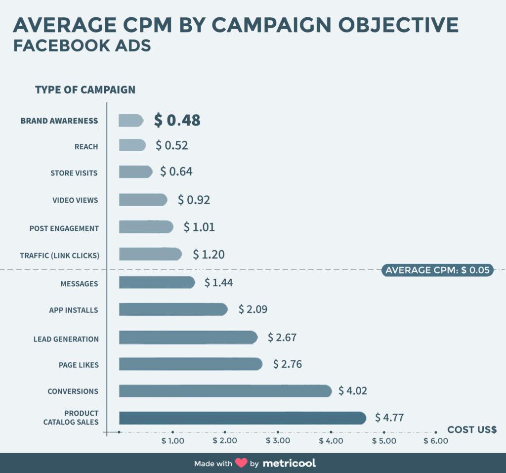 cpm-facebook-ads-obiettivo